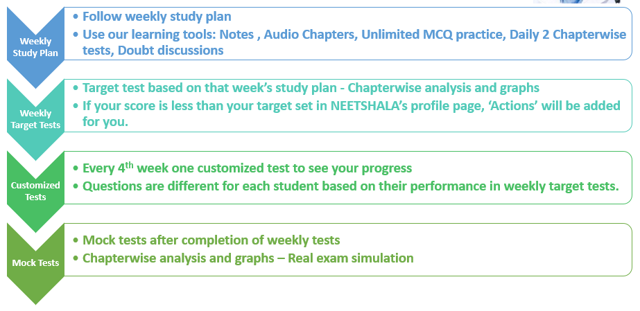 NEETshala's 4 Step Score Booster